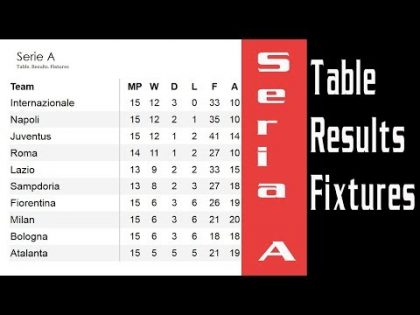 Football. Italy. Seria A. Table. Results. Fixtures. Matchday 20