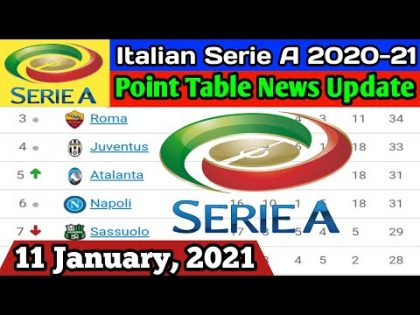 Italian Serie A 2020/21 Point Table Update 11 January 2021   Serie A Point Table Standing News 2021