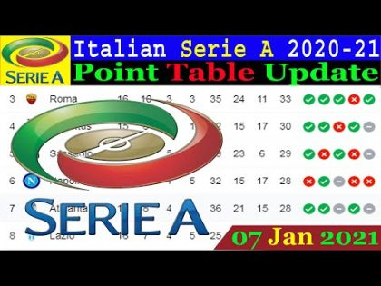 Italian Serie A 2020/21 Point Table Update 07 Jan 2021 | Serie A Point Table Today 2021 | Serie A